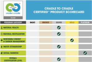 Cradle to cradle scorecard