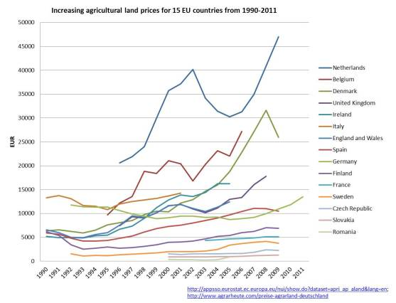 land-prices