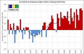 Grafica-ATM-anual-CAT-1950_2016